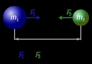 gravitation explained